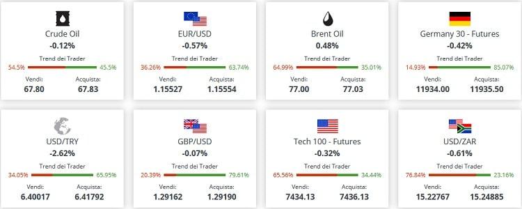 markets.com_come_funziona