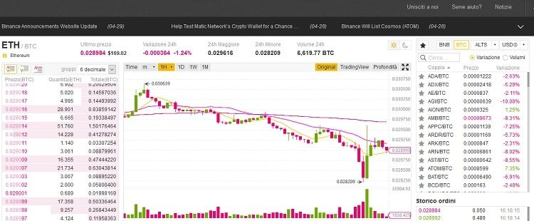 binance_cosa_e