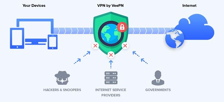 veepn_funzionalità