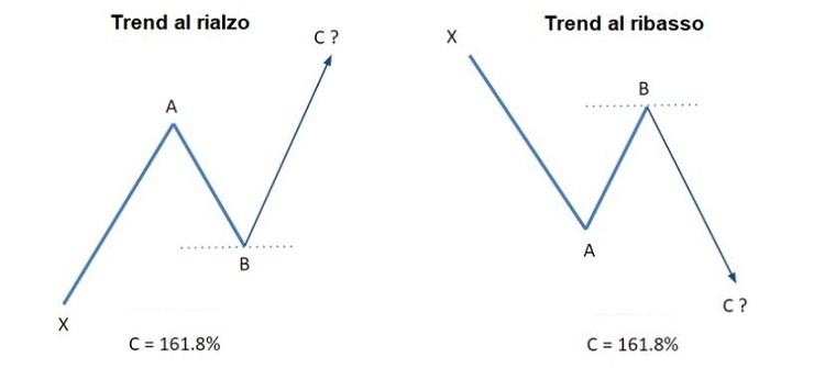 fibonacci-trading-livelli-di-estensione