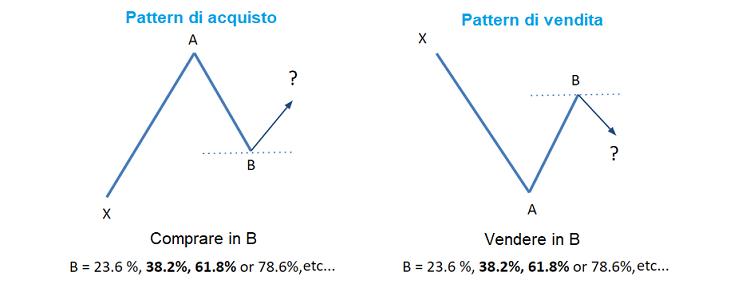 fibonacci-trading-tecniche