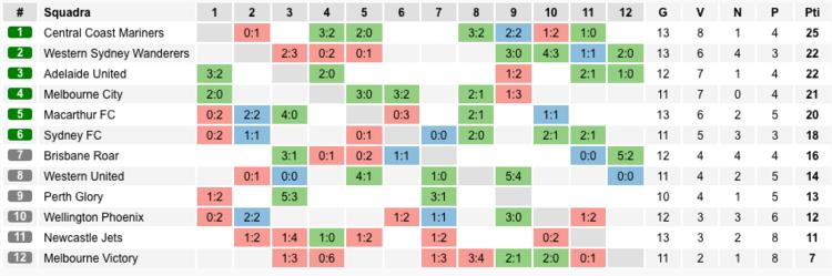 la sezione statistiche su marathonbet