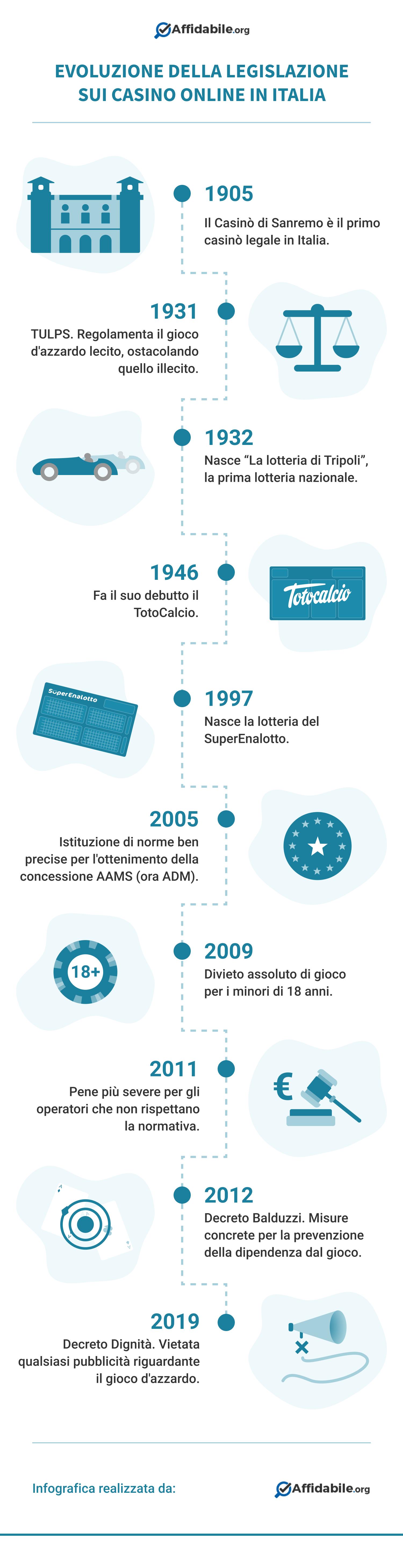 casino-italia-legislazione