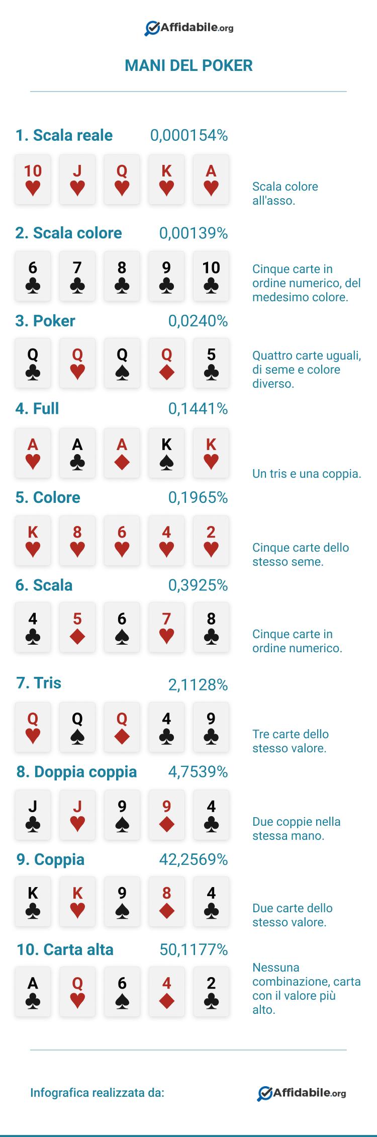 punteggio delle mani del poker